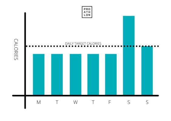 Weekly calorie consumption diagram